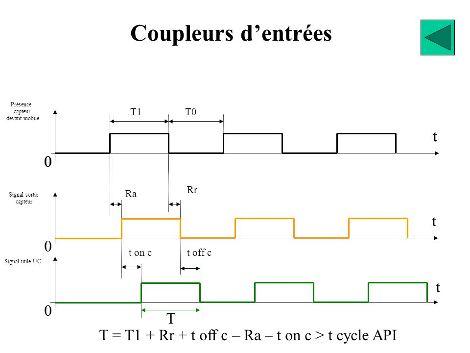 T = T1 + Rr + t off c – Ra – t on c > t cycle API