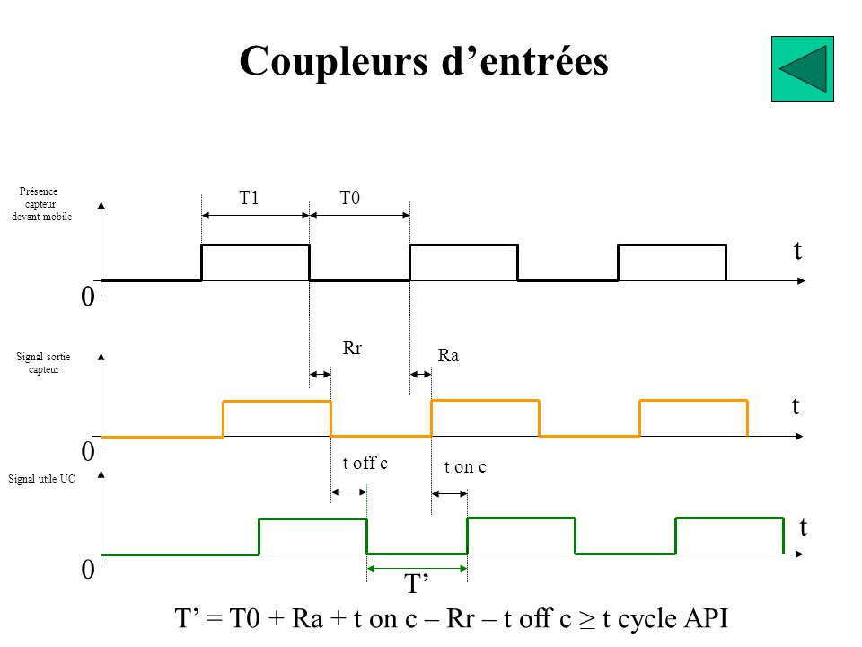 T' = T0 + Ra + t on c – Rr – t off c > t cycle API