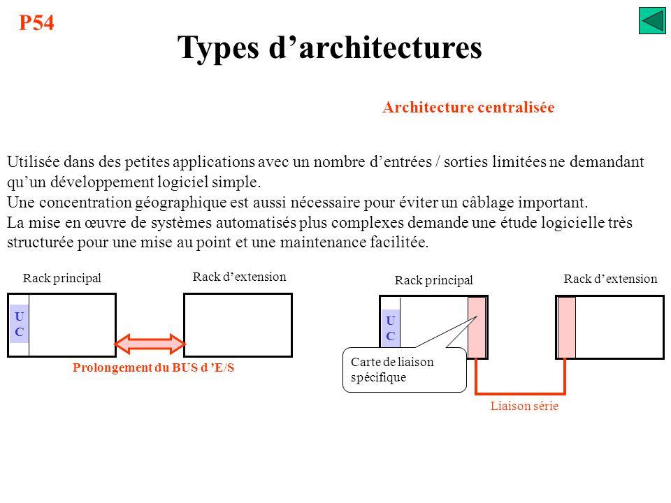 Types d'architectures Architecture centralisée