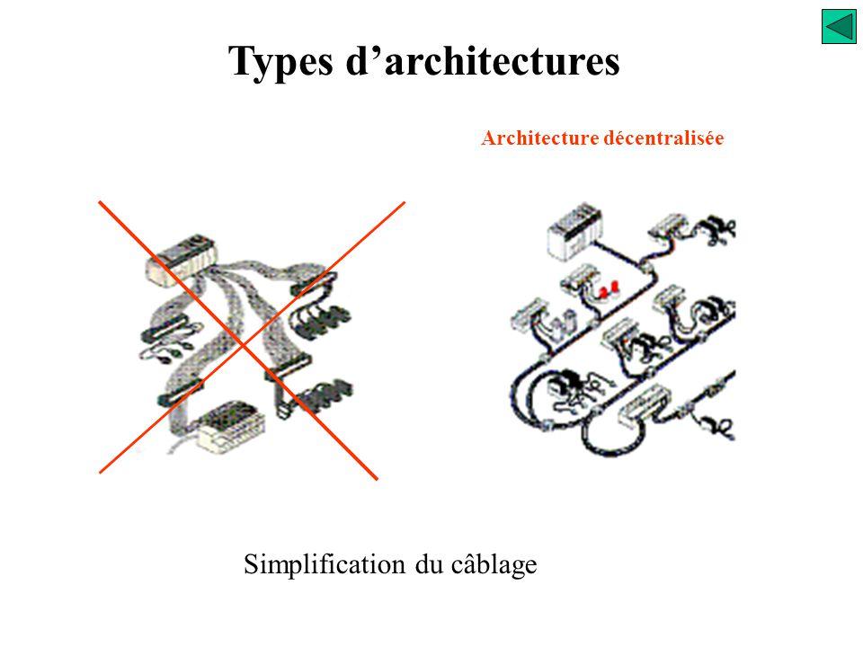 Types d'architectures Architecture décentralisée