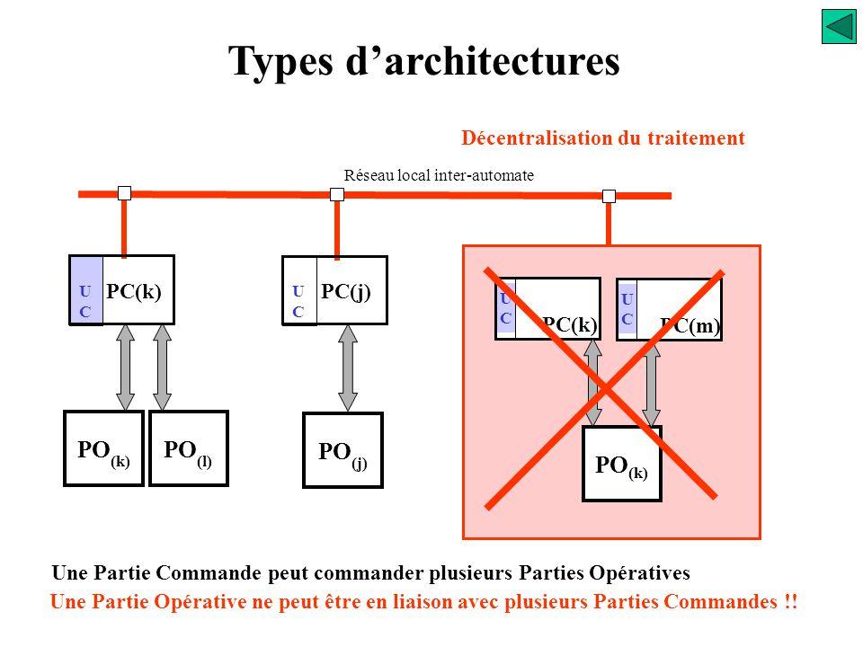 Types d'architectures Décentralisation du traitement