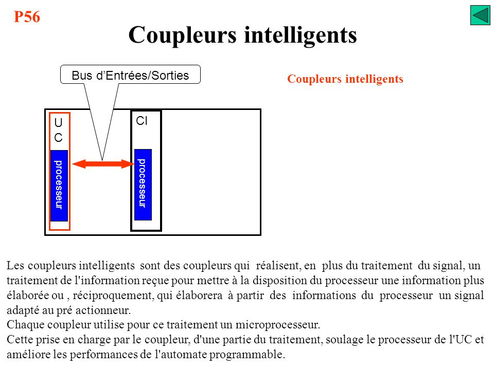 Coupleurs intelligents Coupleurs intelligents
