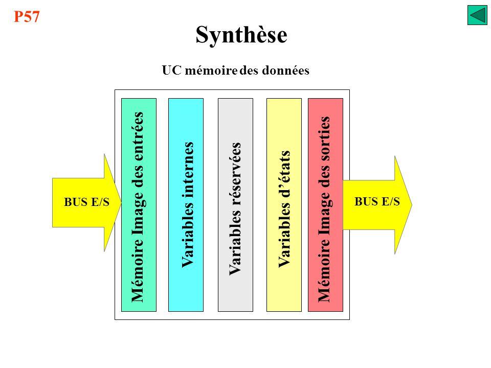 Synthèse P57 Mémoire Image des entrées Mémoire Image des sorties