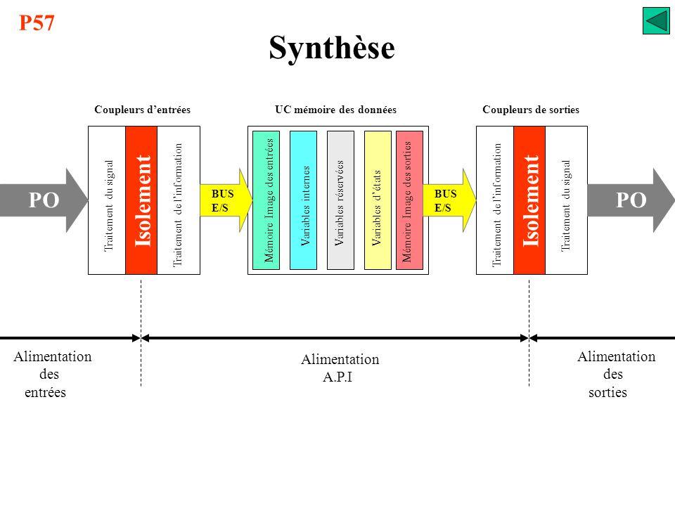 Synthèse P57 Isolement Isolement PO Alimentation des entrées