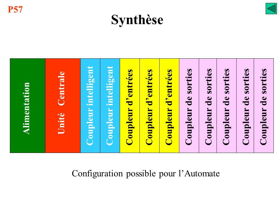 Synthèse P57 Coupleur intelligent Unité Centrale Coupleur d'entrées