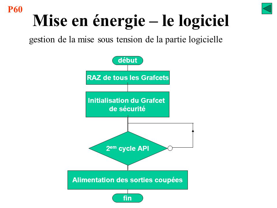Mise en énergie – le logiciel RAZ de tous les Grafcets