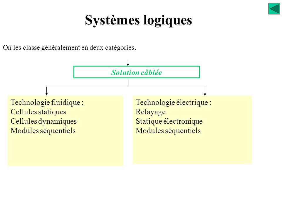 Systèmes logiques Solution câblée Technologie fluidique :