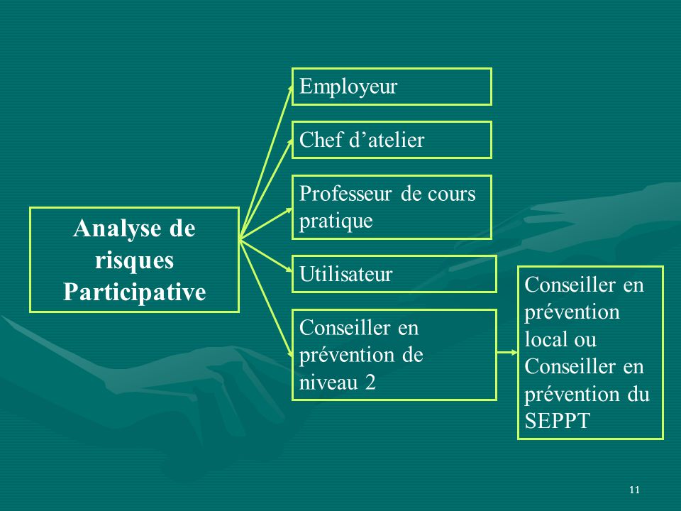 Analyse de risques Participative