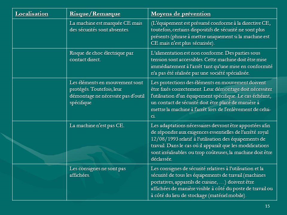 Localisation Risque/Remarque Moyens de prévention