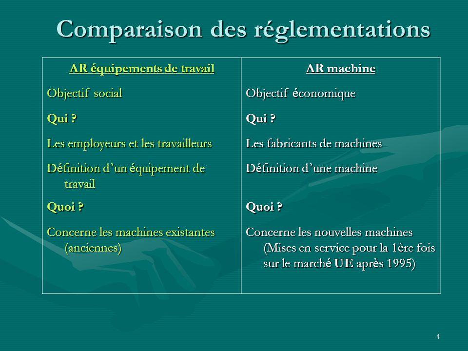 Comparaison des réglementations