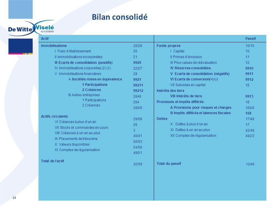 Bilan consolidé Consolidatie: basisopleiding Actif Passif