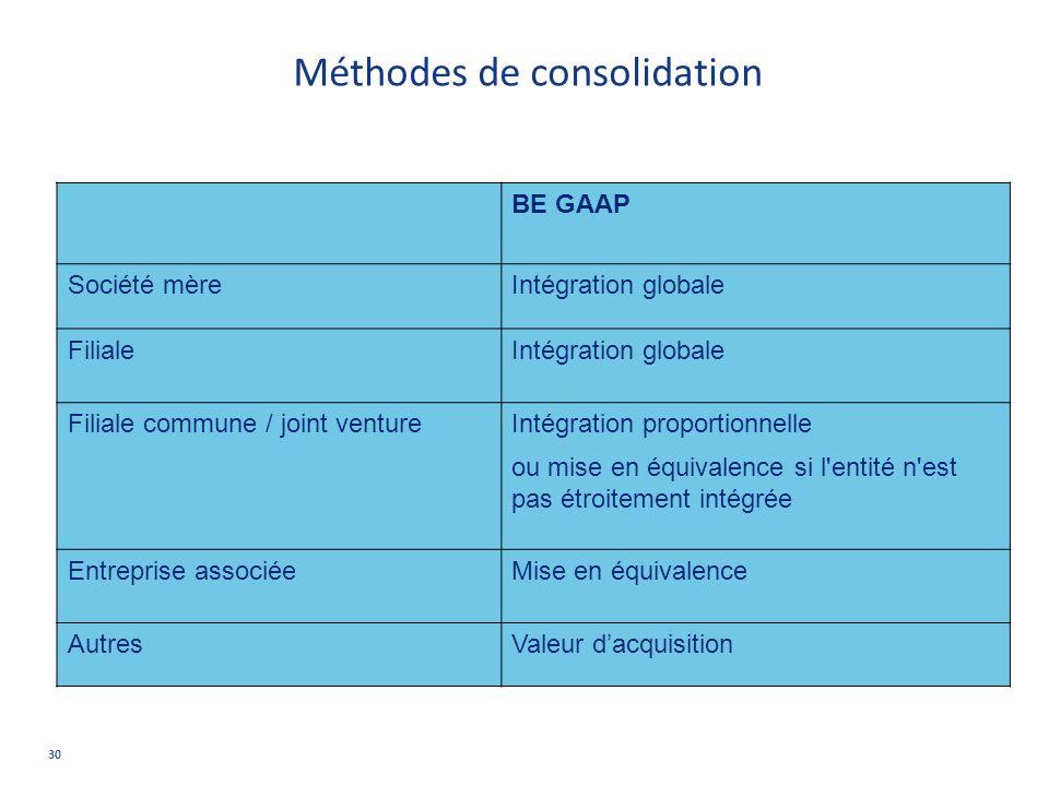 Méthodes de consolidation
