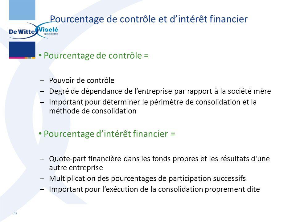 Pourcentage de contrôle et d'intérêt financier