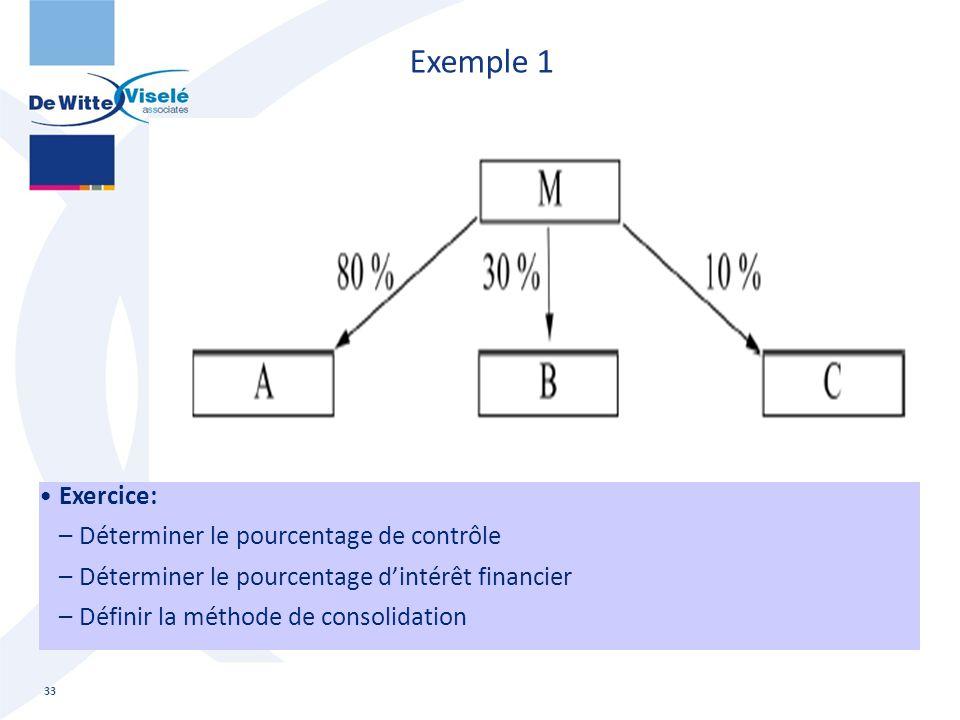 Exemple 1 Exercice: Déterminer le pourcentage de contrôle