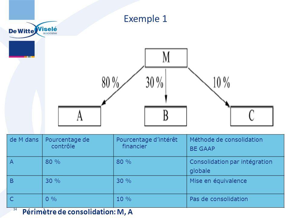Exemple 1 Périmètre de consolidation: M, A de M dans