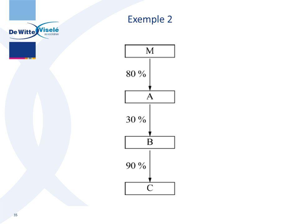 Exemple 2 35 Consolidatie: basisopleiding