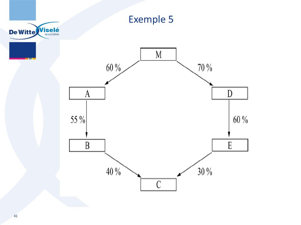 Exemple 5 41 Consolidatie: basisopleiding
