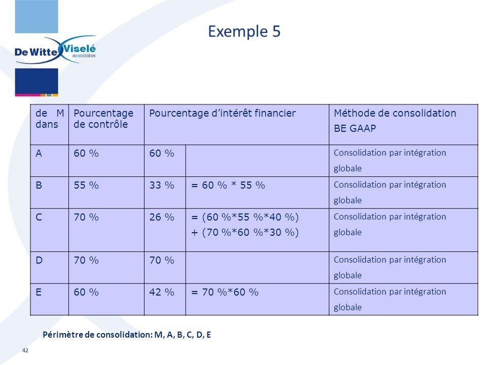 Exemple 5 de M dans Pourcentage de contrôle