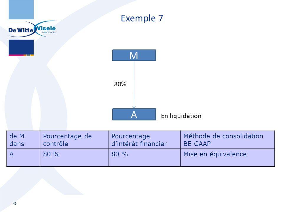 M A Exemple 7 80% En liquidation de M dans Pourcentage de contrôle