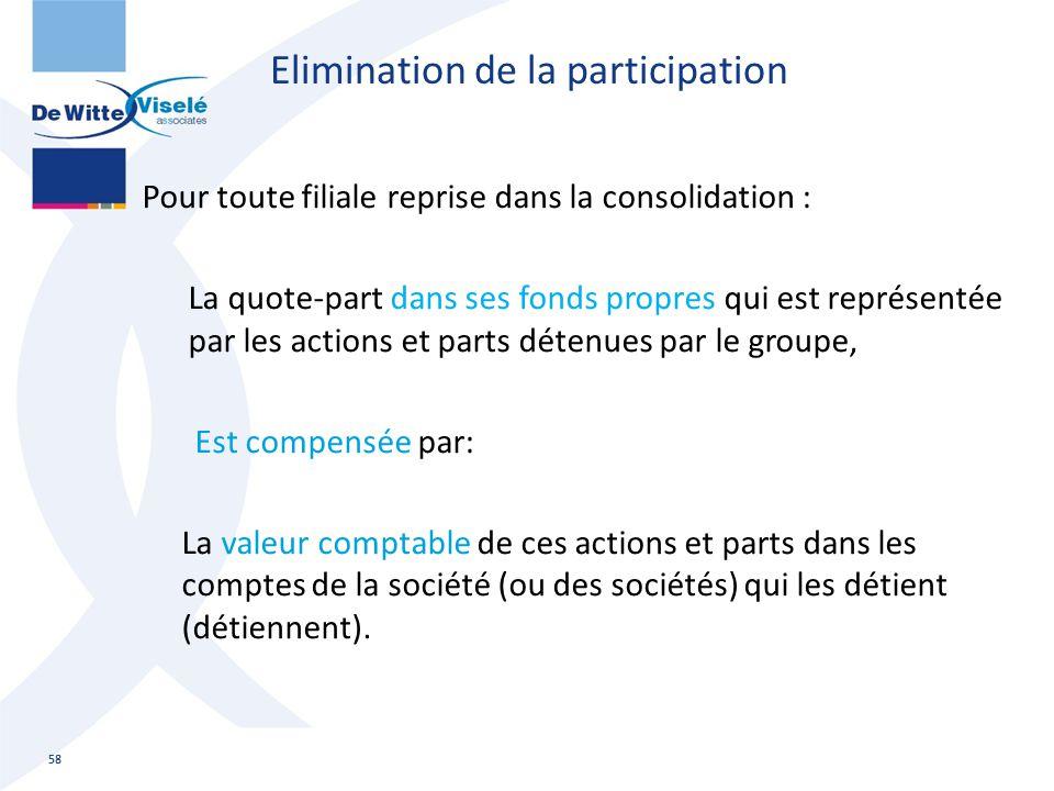 Elimination de la participation