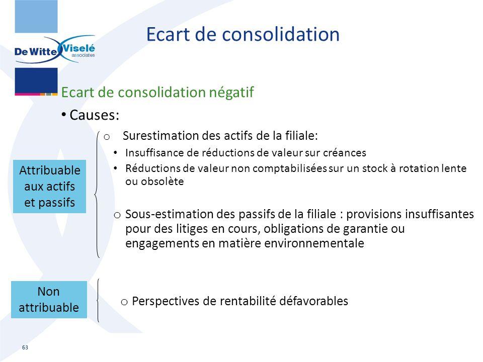 Ecart de consolidation