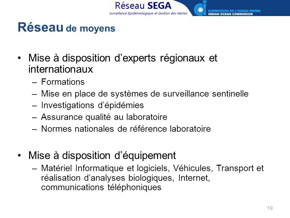 Réseau de moyens Mise à disposition d'experts régionaux et internationaux. Formations. Mise en place de systèmes de surveillance sentinelle.