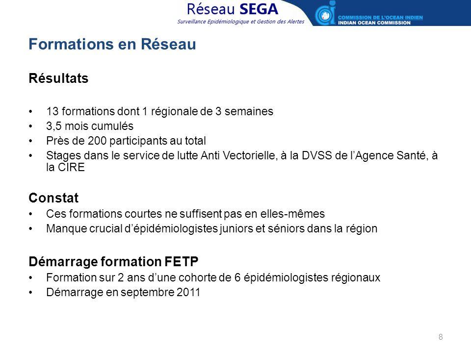 Formations en Réseau Résultats Constat Démarrage formation FETP