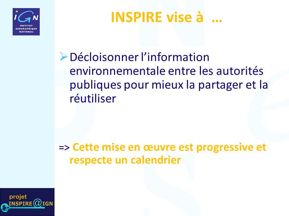 Projet INSPIRE@IGN INSPIRE vise à …