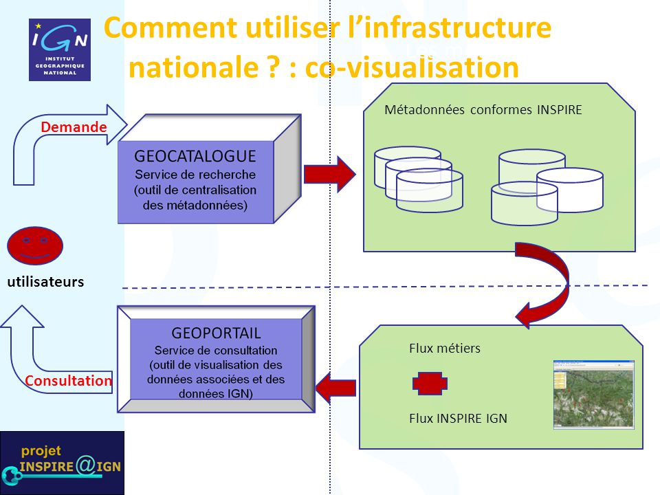 Comment utiliser l'infrastructure nationale : co-visualisation