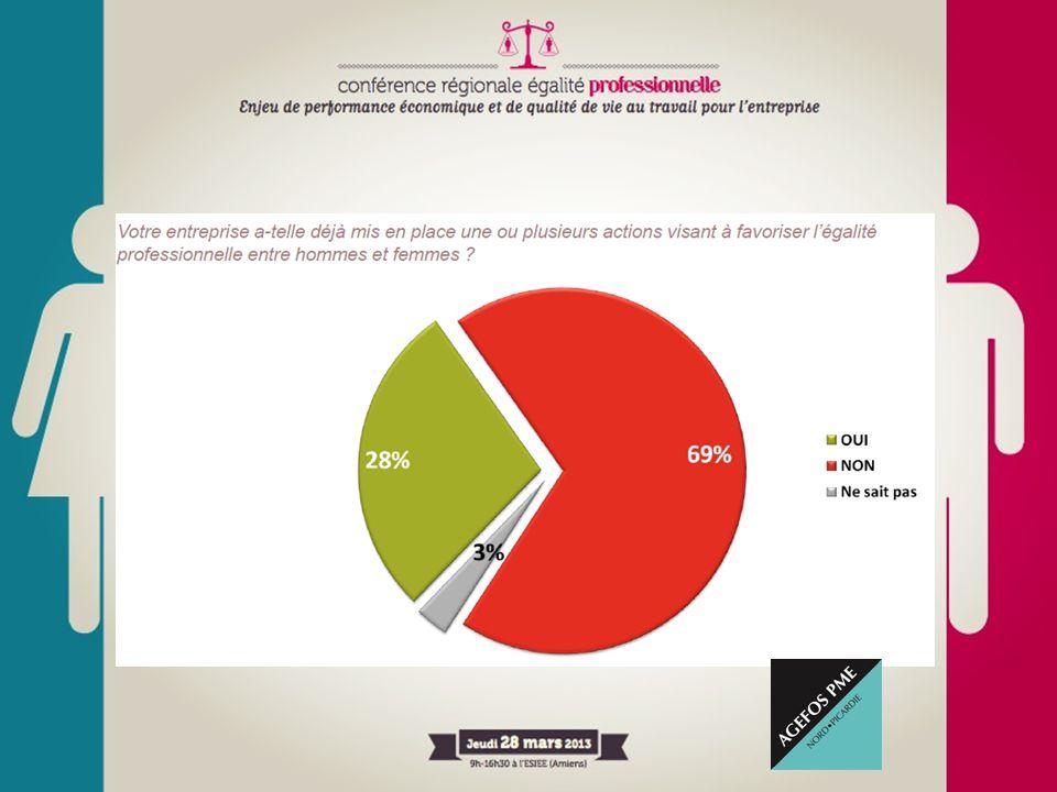 Mais seulement 28 % des entreprises questionnées ont déjà mis en place des actions concrètes