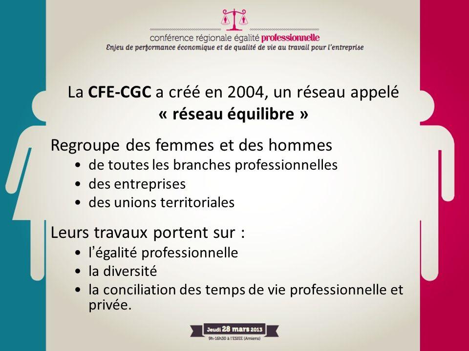La CFE-CGC a créé en 2004, un réseau appelé