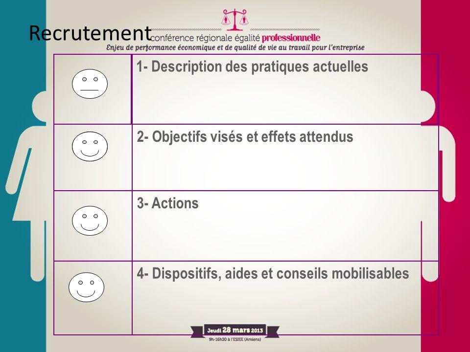 Recrutement 1- Description des pratiques actuelles