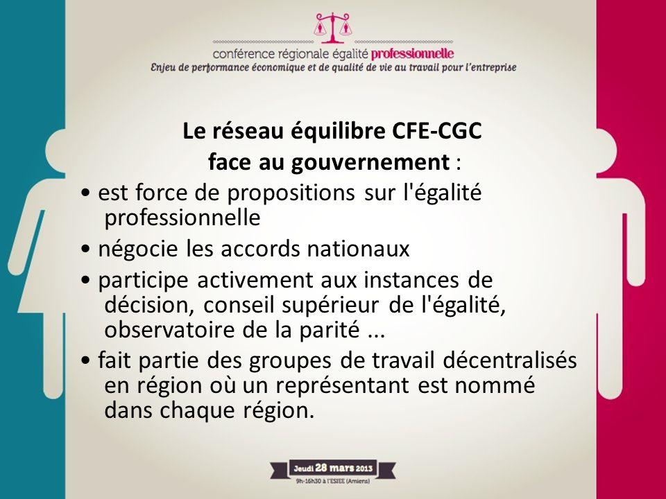 Le réseau équilibre CFE-CGC