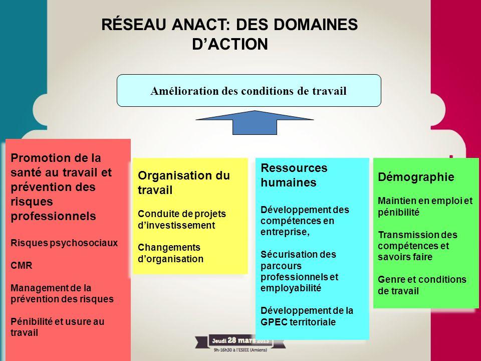 RÉSEAU ANACT: DES DOMAINES D'ACTION