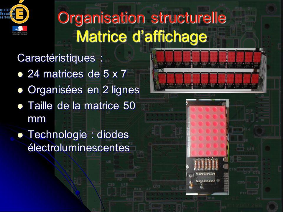 Organisation structurelle Matrice d'affichage