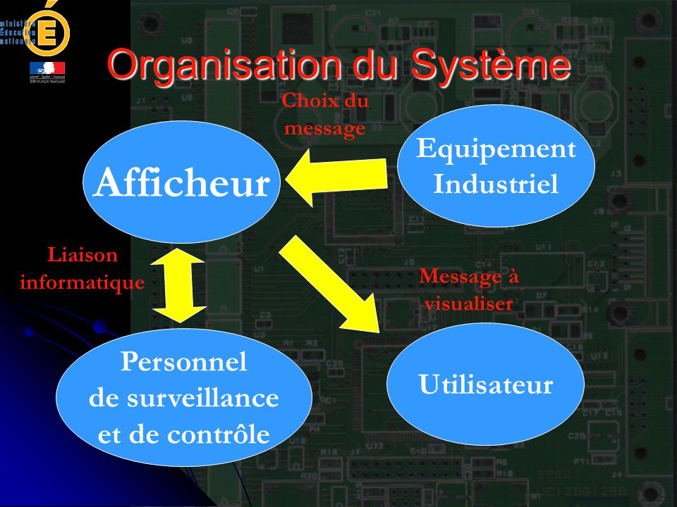 Organisation du Système
