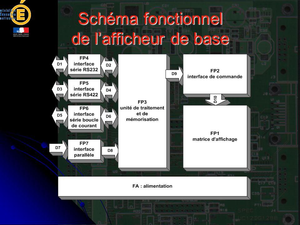 Schéma fonctionnel de l'afficheur de base