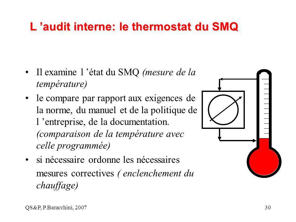 L 'audit interne: le thermostat du SMQ