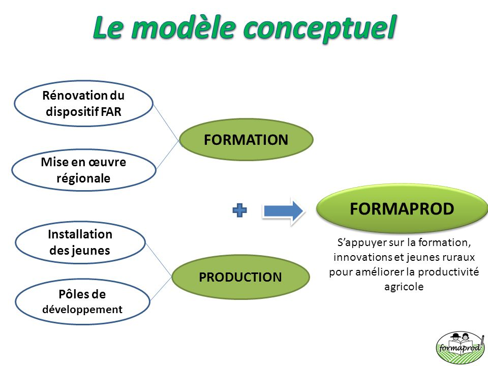 Le modèle conceptuel FORMAPROD FORMATION PRODUCTION