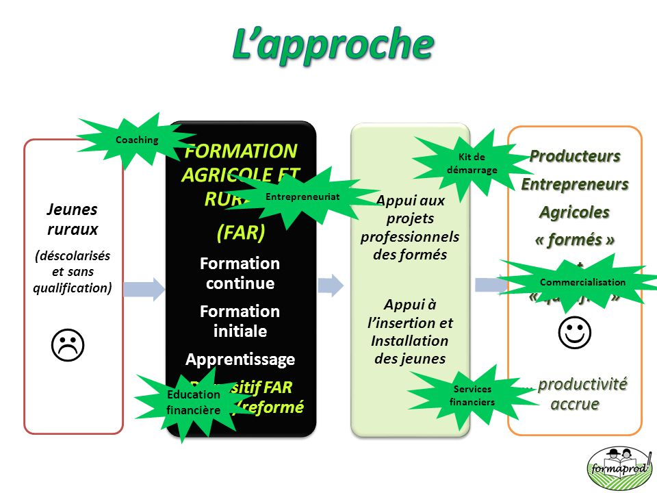 L'approche   FORMATION AGRICOLE ET RURALE (FAR) Producteurs