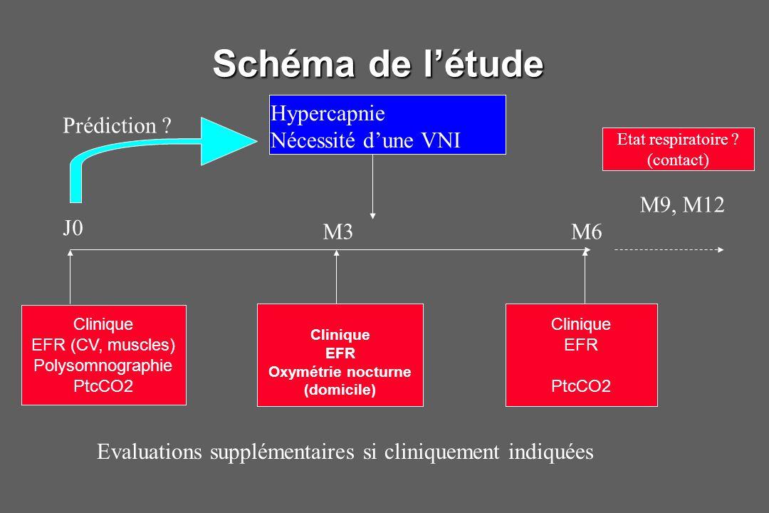 Schéma de l'étude Hypercapnie Nécessité d'une VNI Prédiction M9, M12