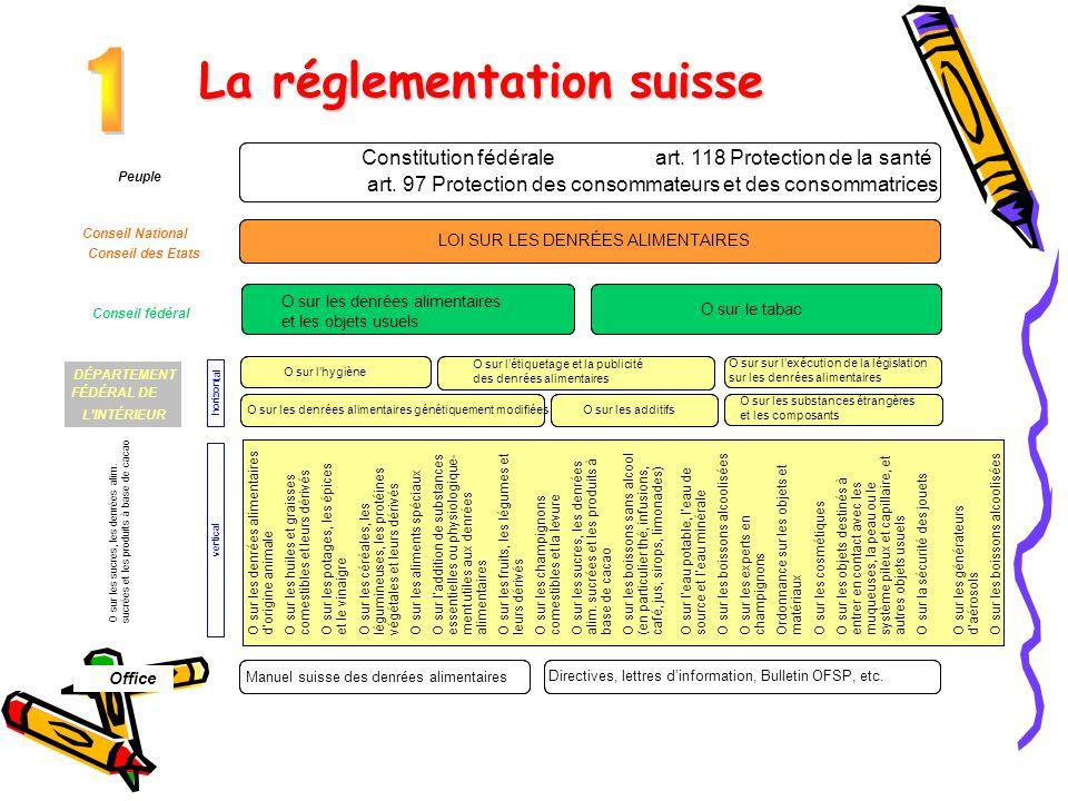 La réglementation suisse