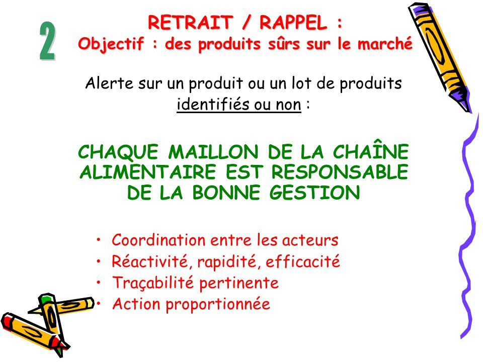 RETRAIT / RAPPEL : Objectif : des produits sûrs sur le marché