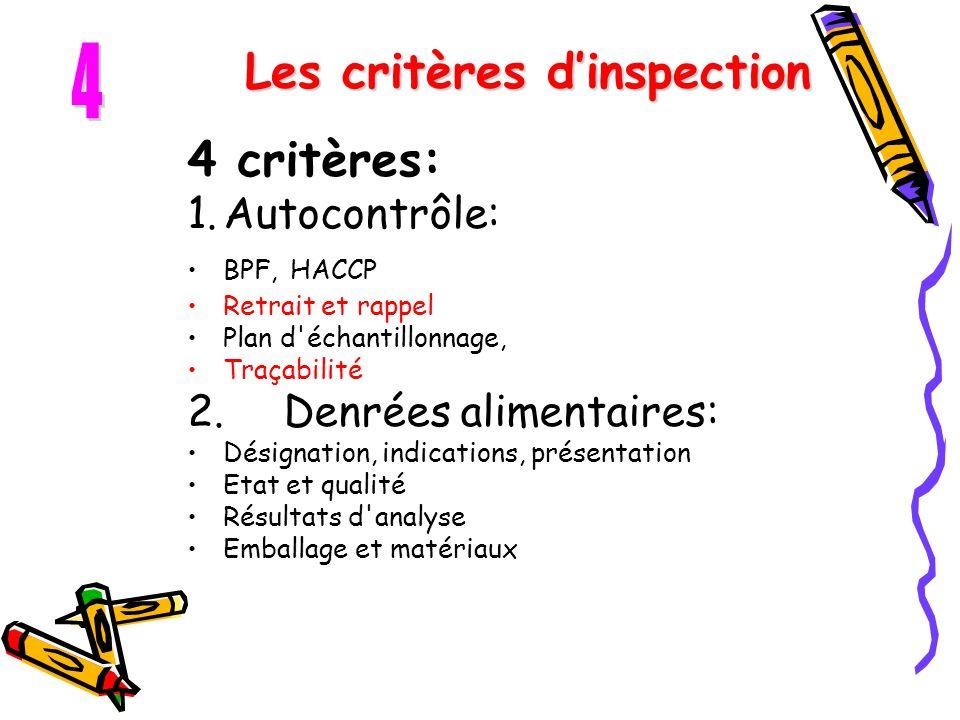 Les critères d'inspection