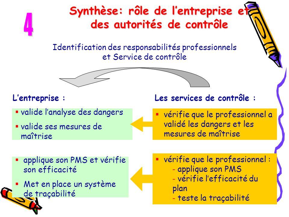 Synthèse: rôle de l'entreprise et des autorités de contrôle