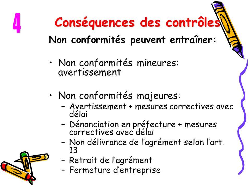 Conséquences des contrôles