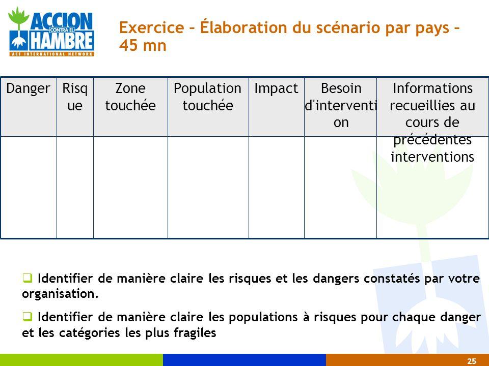 Exercice – Élaboration du scénario par pays – 45 mn