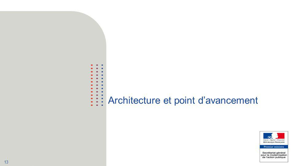 Architecture et point d'avancement
