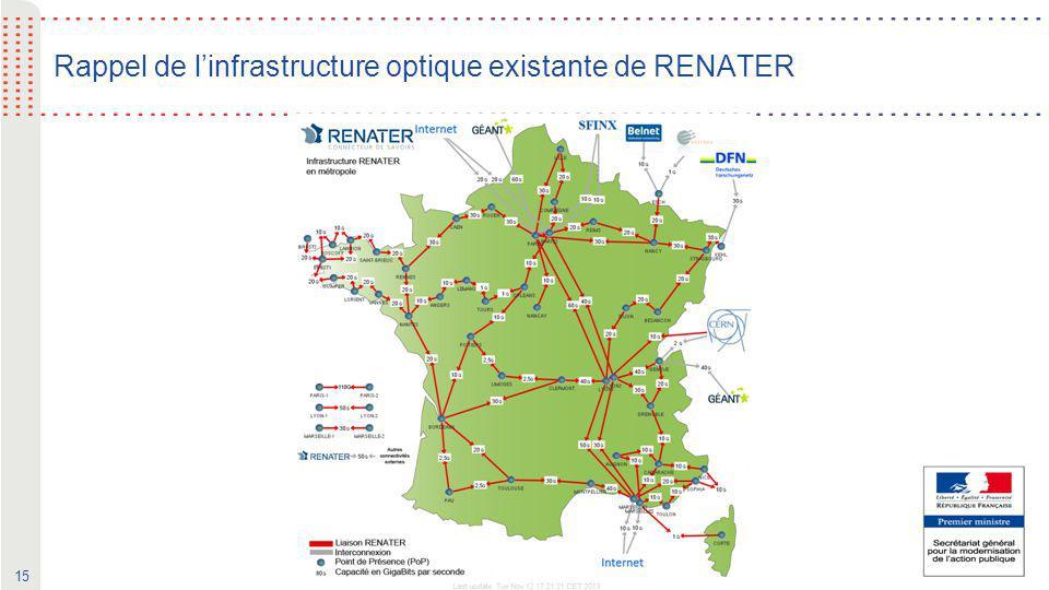 Rappel de l'infrastructure optique existante de RENATER