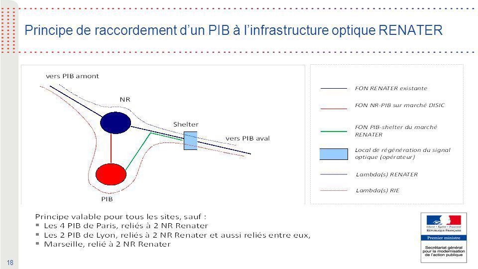 Principe de raccordement d'un PIB à l'infrastructure optique RENATER